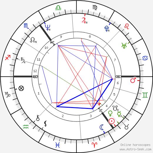 Дэниел Дэй-Льюис Daniel Day-Lewis день рождения гороскоп, Daniel Day-Lewis Натальная карта онлайн