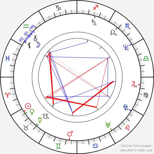 Dominique Horwitz birth chart, Dominique Horwitz astro natal horoscope, astrology