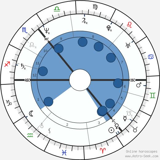 Donald Tusk wikipedia, horoscope, astrology, instagram