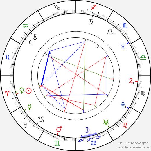Dragana Varagic birth chart, Dragana Varagic astro natal horoscope, astrology