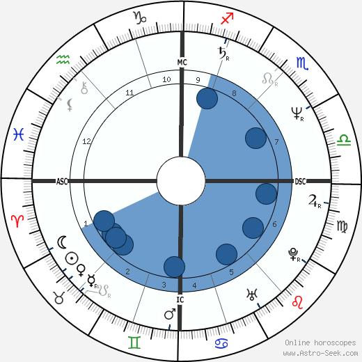 Francis Temperville wikipedia, horoscope, astrology, instagram