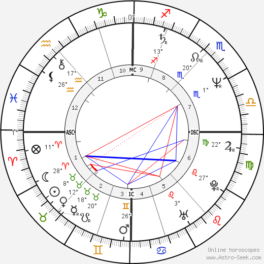 Francis Temperville birth chart, biography, wikipedia 2019, 2020