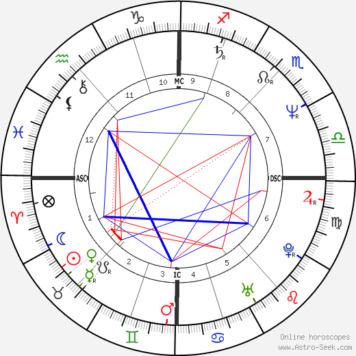 Francis Temperville birth chart, Francis Temperville astro natal horoscope, astrology