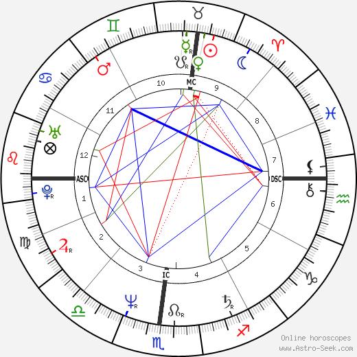 Gabrielle Lazure tema natale, oroscopo, Gabrielle Lazure oroscopi gratuiti, astrologia