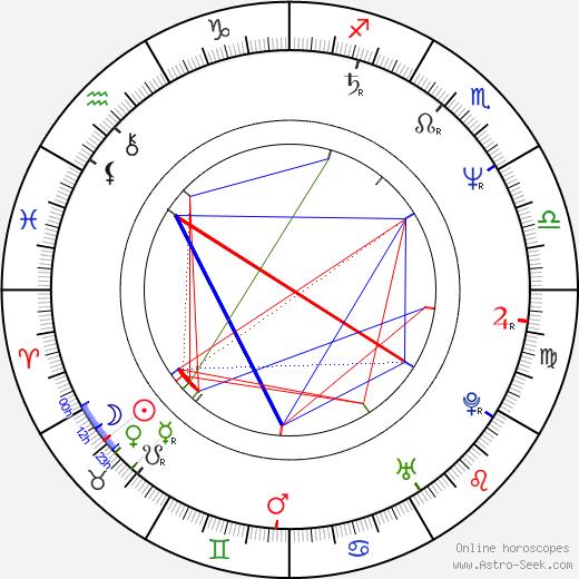 Geoffrey Gould birth chart, Geoffrey Gould astro natal horoscope, astrology