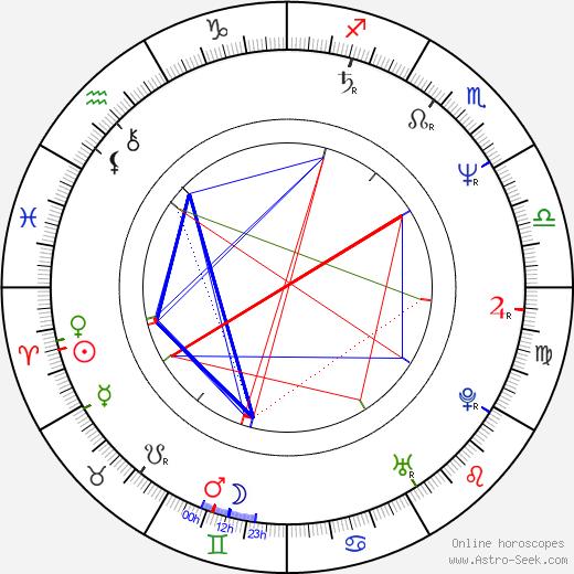 George Newton birth chart, George Newton astro natal horoscope, astrology