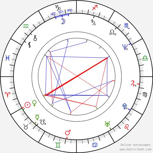 Geraint Wyn Davies astro natal birth chart, Geraint Wyn Davies horoscope, astrology