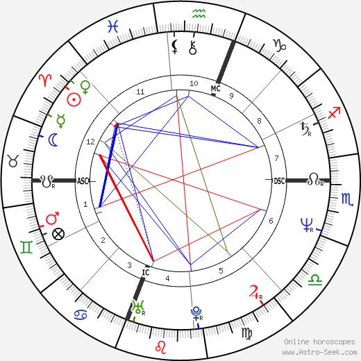 Джульяна Де Сио Giuliana de Sio день рождения гороскоп, Giuliana de Sio Натальная карта онлайн