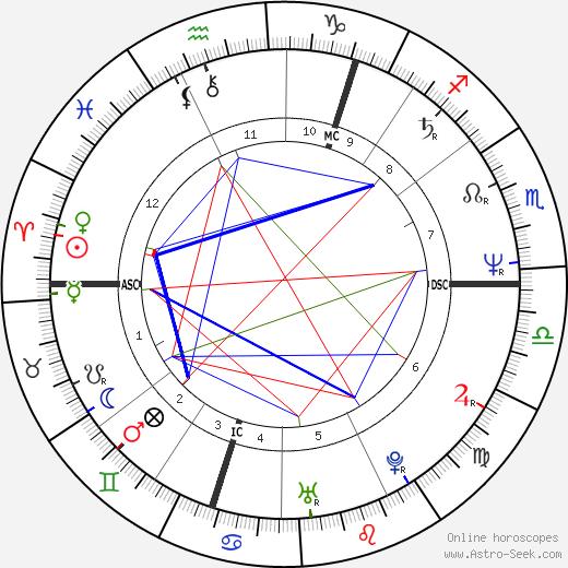 Graeme Kelling день рождения гороскоп, Graeme Kelling Натальная карта онлайн