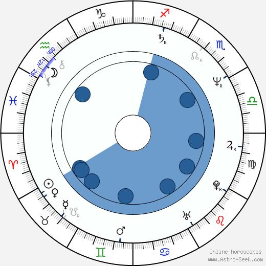 Jan Hooks wikipedia, horoscope, astrology, instagram