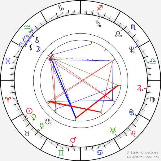 Jan Hooks astro natal birth chart, Jan Hooks horoscope, astrology