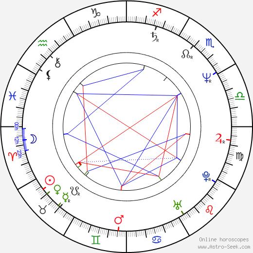 Jaroslav Róna birth chart, Jaroslav Róna astro natal horoscope, astrology