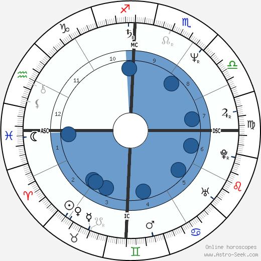 Julie Nihill wikipedia, horoscope, astrology, instagram