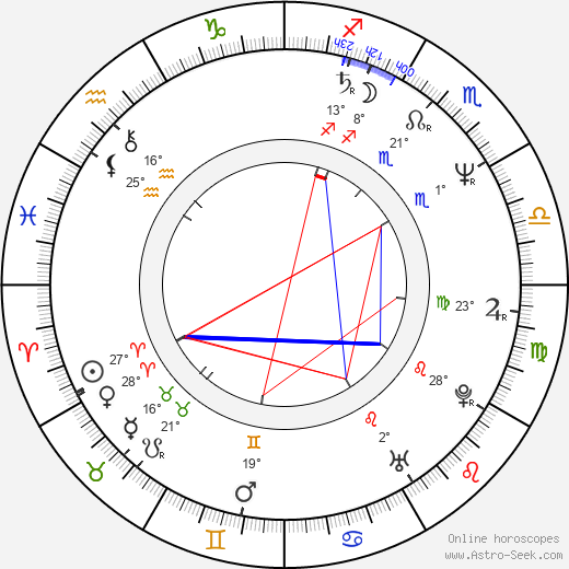 Leonardo Millán birth chart, biography, wikipedia 2019, 2020