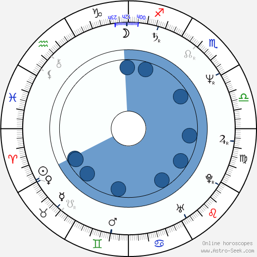 Lilli Gruber wikipedia, horoscope, astrology, instagram