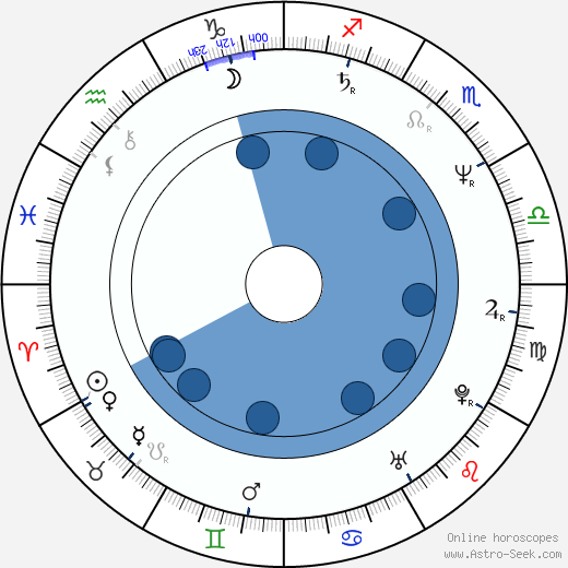 Lluís Homar wikipedia, horoscope, astrology, instagram
