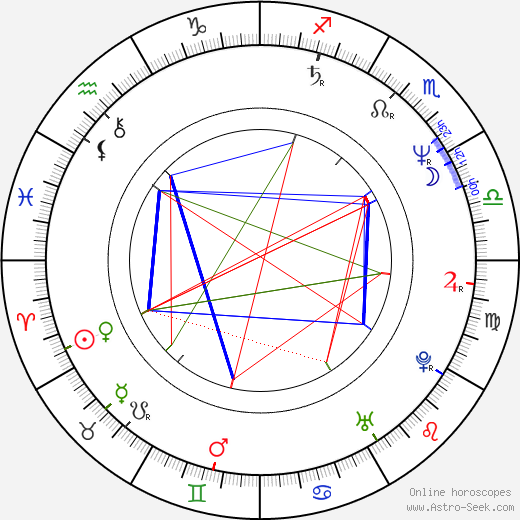 Lothaire Bluteau astro natal birth chart, Lothaire Bluteau horoscope, astrology