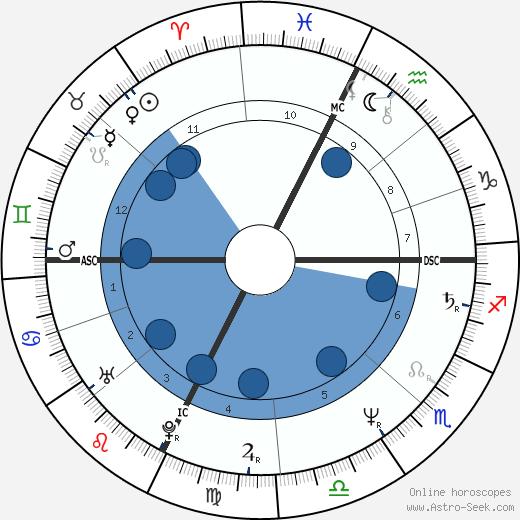 Marc Barani wikipedia, horoscope, astrology, instagram