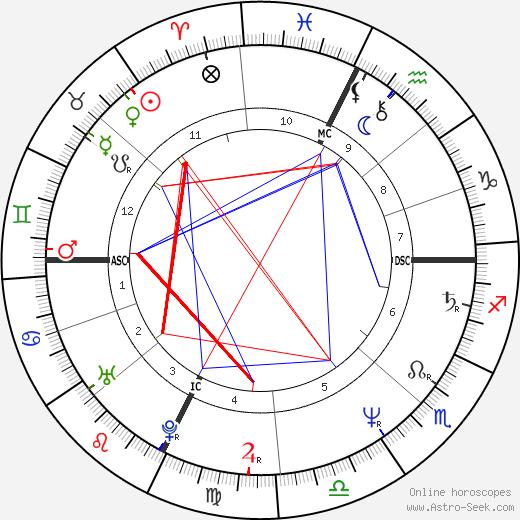Marc Barani astro natal birth chart, Marc Barani horoscope, astrology