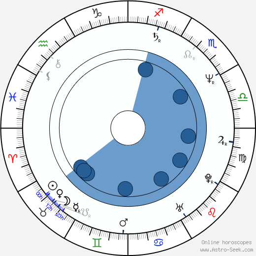 Mariusz Pilawski wikipedia, horoscope, astrology, instagram
