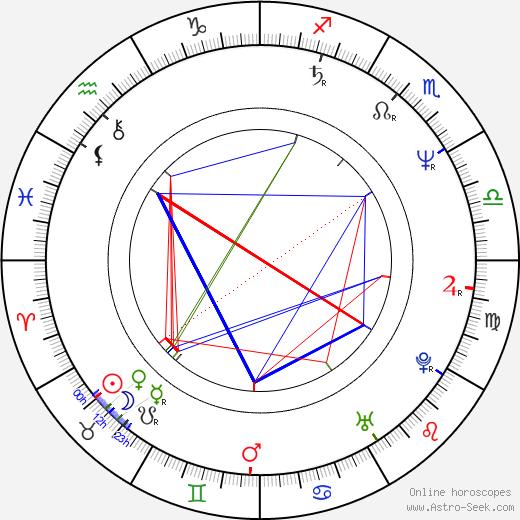 Mariusz Pilawski день рождения гороскоп, Mariusz Pilawski Натальная карта онлайн