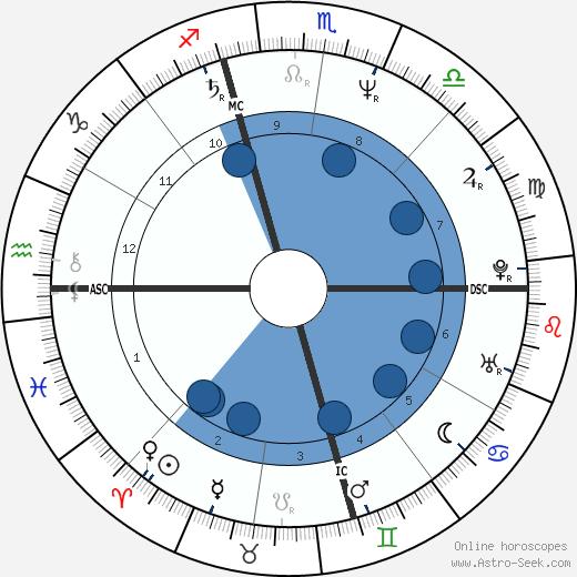 Mary Beth Whitehead wikipedia, horoscope, astrology, instagram