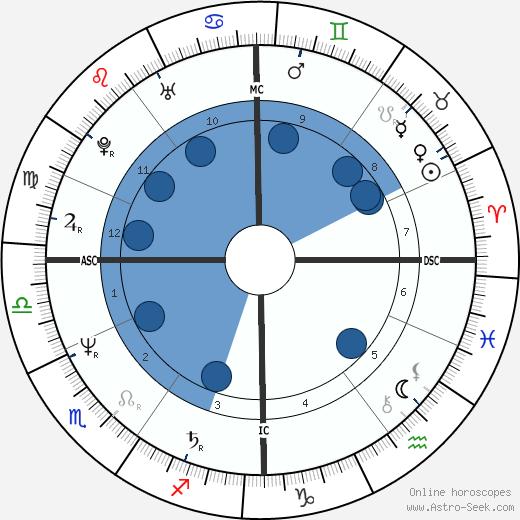 Michel Blaton wikipedia, horoscope, astrology, instagram