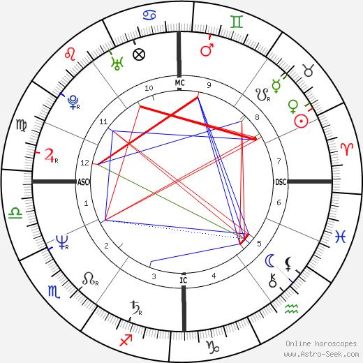 Michel Blaton birth chart, Michel Blaton astro natal horoscope, astrology