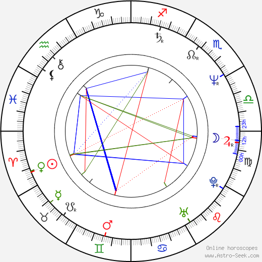 Miguel Pereira birth chart, Miguel Pereira astro natal horoscope, astrology