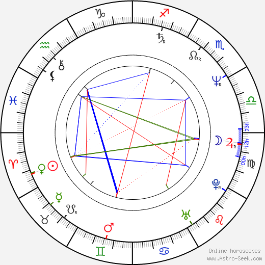 Milan Šteindler день рождения гороскоп, Milan Šteindler Натальная карта онлайн