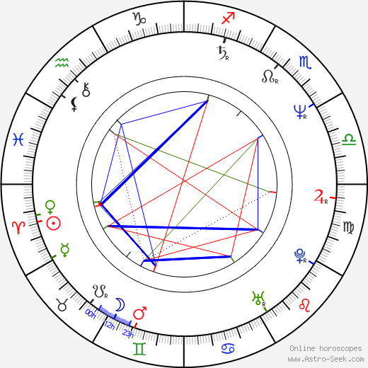 Norman Campbell Rees birth chart, Norman Campbell Rees astro natal horoscope, astrology