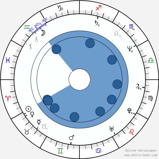 Ota Zaremba wikipedia, horoscope, astrology, instagram