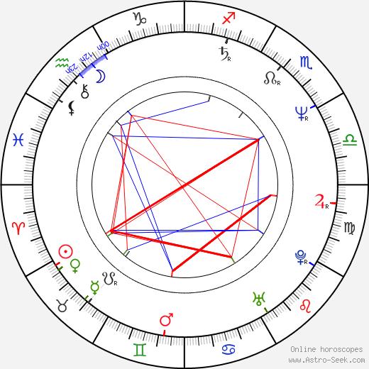 Ota Zaremba день рождения гороскоп, Ota Zaremba Натальная карта онлайн