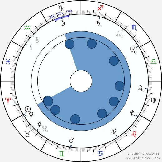Phil Hawn wikipedia, horoscope, astrology, instagram