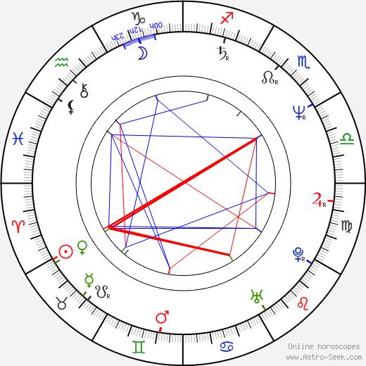 Phil Hawn birth chart, Phil Hawn astro natal horoscope, astrology