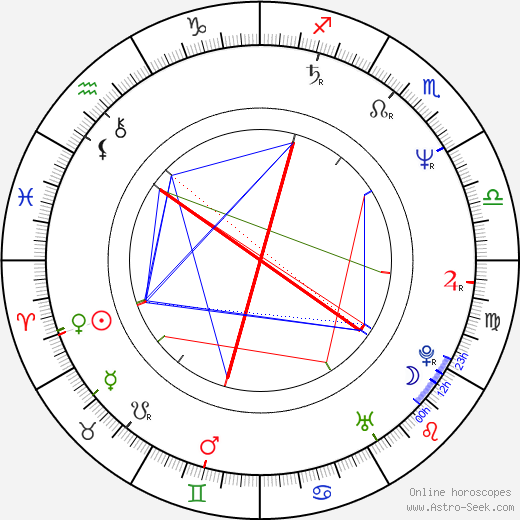 Radomil Uhlíř birth chart, Radomil Uhlíř astro natal horoscope, astrology