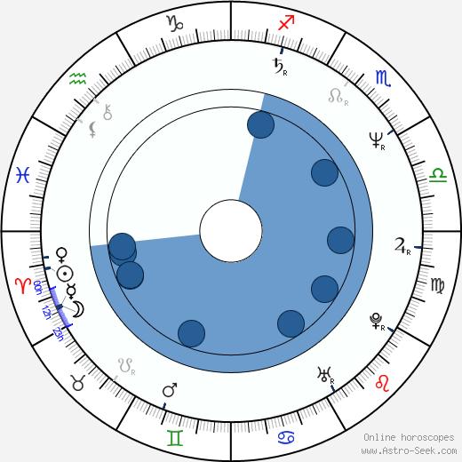 Robert Curtis Brown wikipedia, horoscope, astrology, instagram