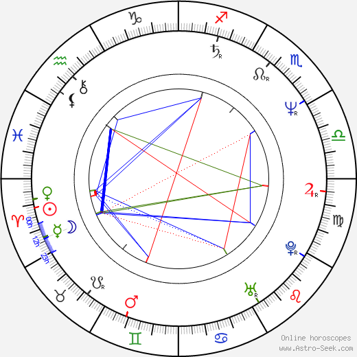 Robert Curtis Brown astro natal birth chart, Robert Curtis Brown horoscope, astrology