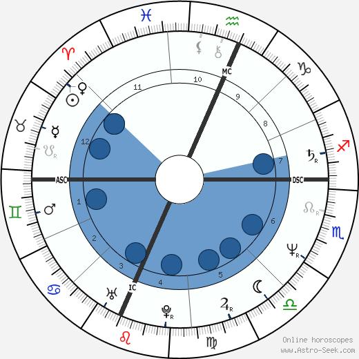 Saundra Santiago wikipedia, horoscope, astrology, instagram