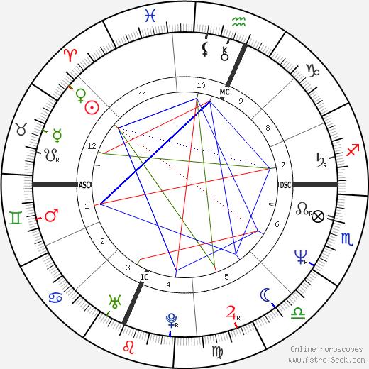 Saundra Santiago tema natale, oroscopo, Saundra Santiago oroscopi gratuiti, astrologia