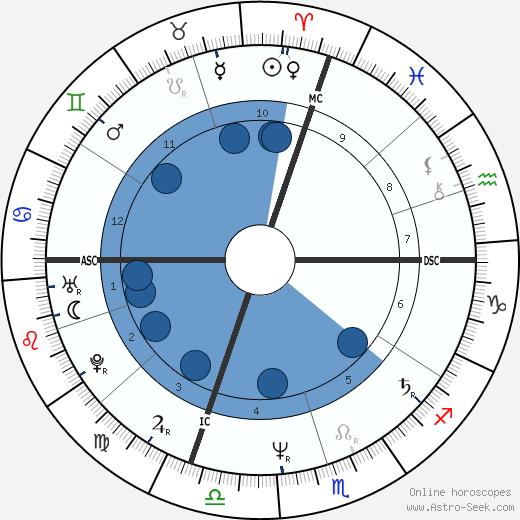 Seve Ballesteros wikipedia, horoscope, astrology, instagram