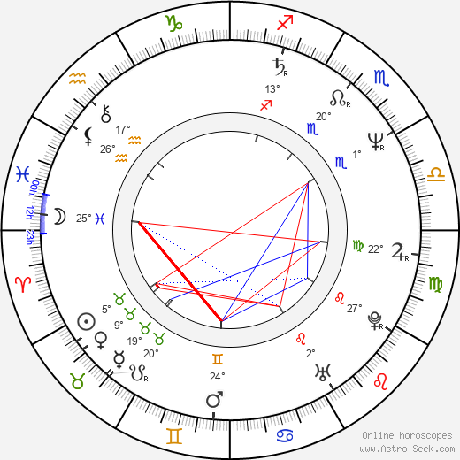 Sibylle Canonica birth chart, biography, wikipedia 2019, 2020