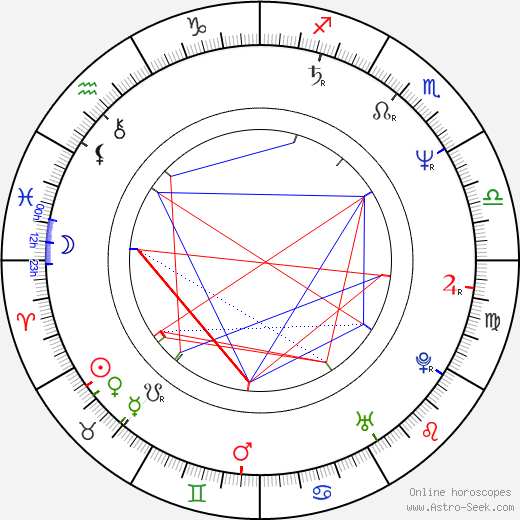 Sibylle Canonica astro natal birth chart, Sibylle Canonica horoscope, astrology