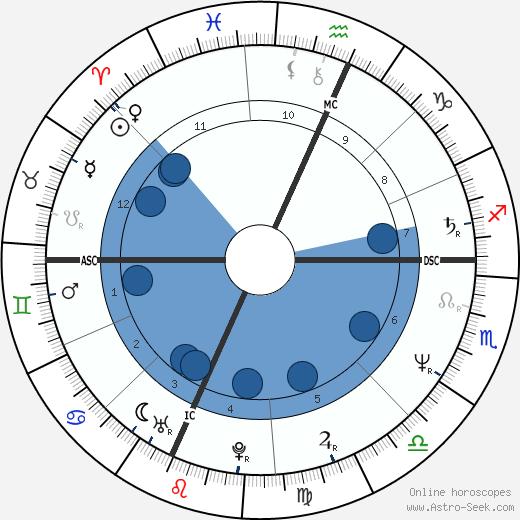 Stephen James Bruder wikipedia, horoscope, astrology, instagram
