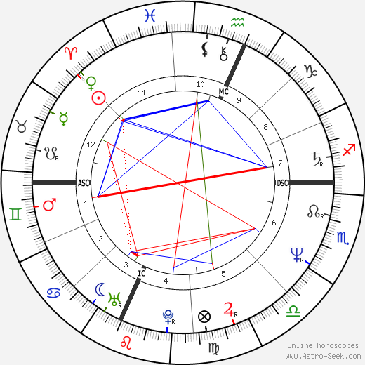 Stephen James Bruder birth chart, Stephen James Bruder astro natal horoscope, astrology
