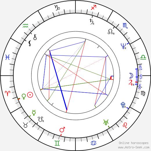 Suzzanne Douglas birth chart, Suzzanne Douglas astro natal horoscope, astrology