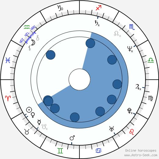 Tonino Zangardi wikipedia, horoscope, astrology, instagram