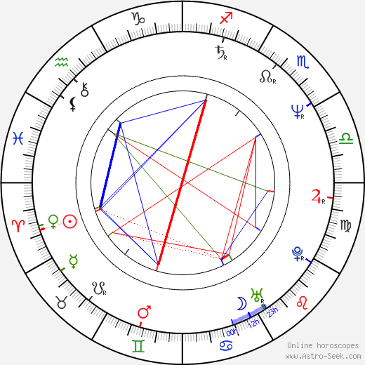 Ute Wieland birth chart, Ute Wieland astro natal horoscope, astrology