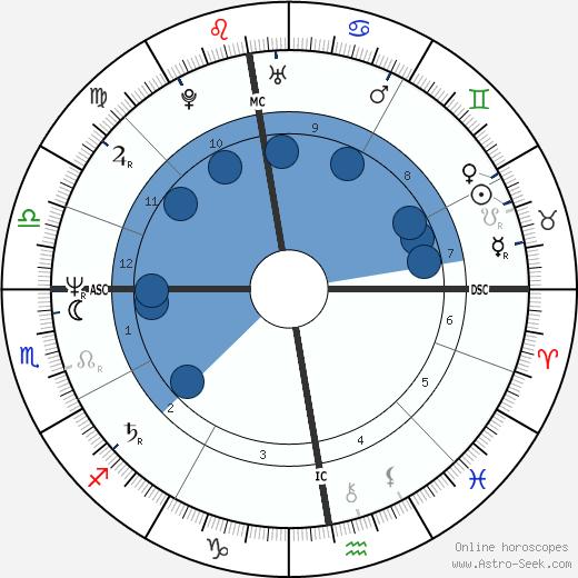 Astrid Fallon wikipedia, horoscope, astrology, instagram