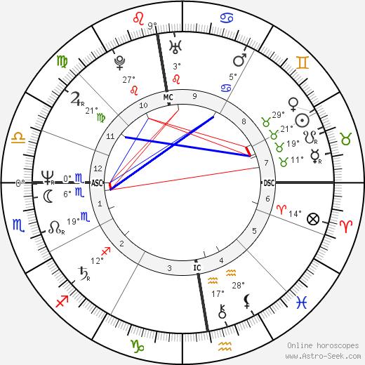 Astrid Fallon tema natale, biography, Biografia da Wikipedia 2020, 2021